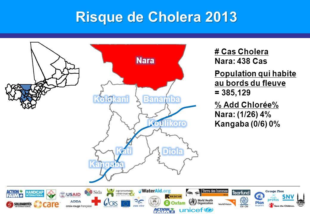 Risque de Cholera 2013 # Cas Cholera Nara: 438 Cas