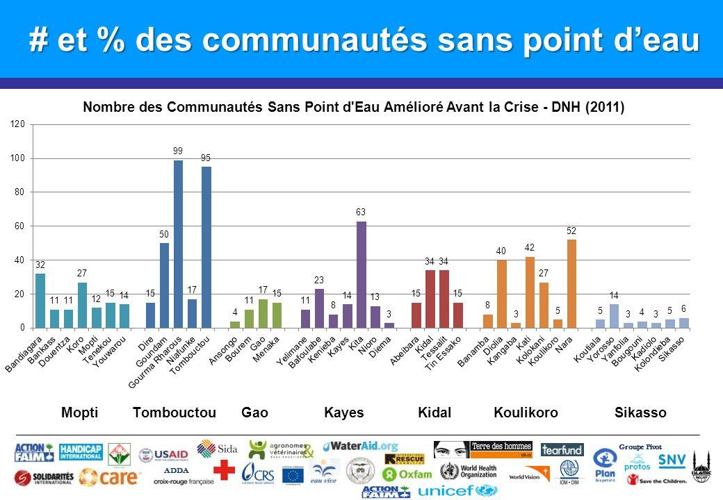 # et % des communautés sans point d'eau