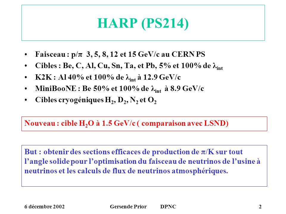 HARP (PS214) Faisceau : p/π 3, 5, 8, 12 et 15 GeV/c au CERN PS