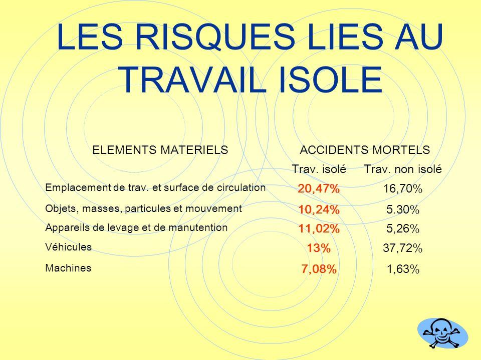 LES RISQUES LIES AU TRAVAIL ISOLE