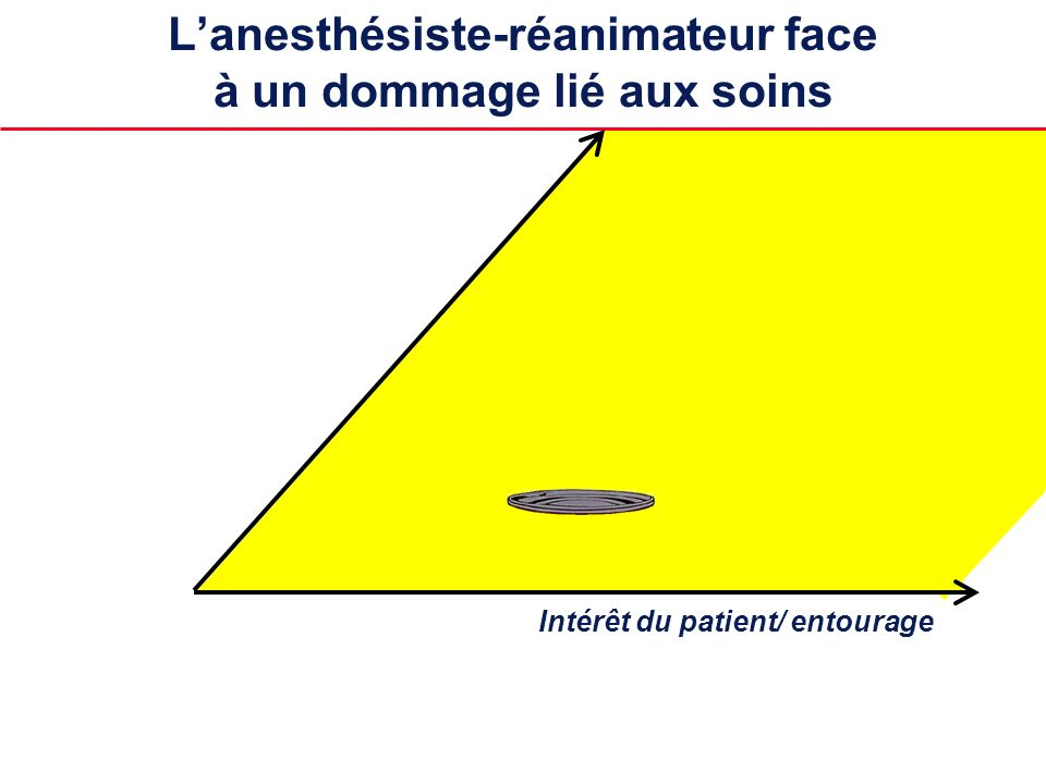 L'anesthésiste-réanimateur face à un dommage lié aux soins