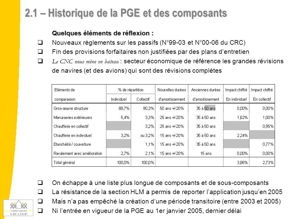 2.1 – Historique de la PGE et des composants
