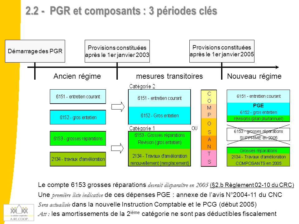 2.2 - PGR et composants : 3 périodes clés