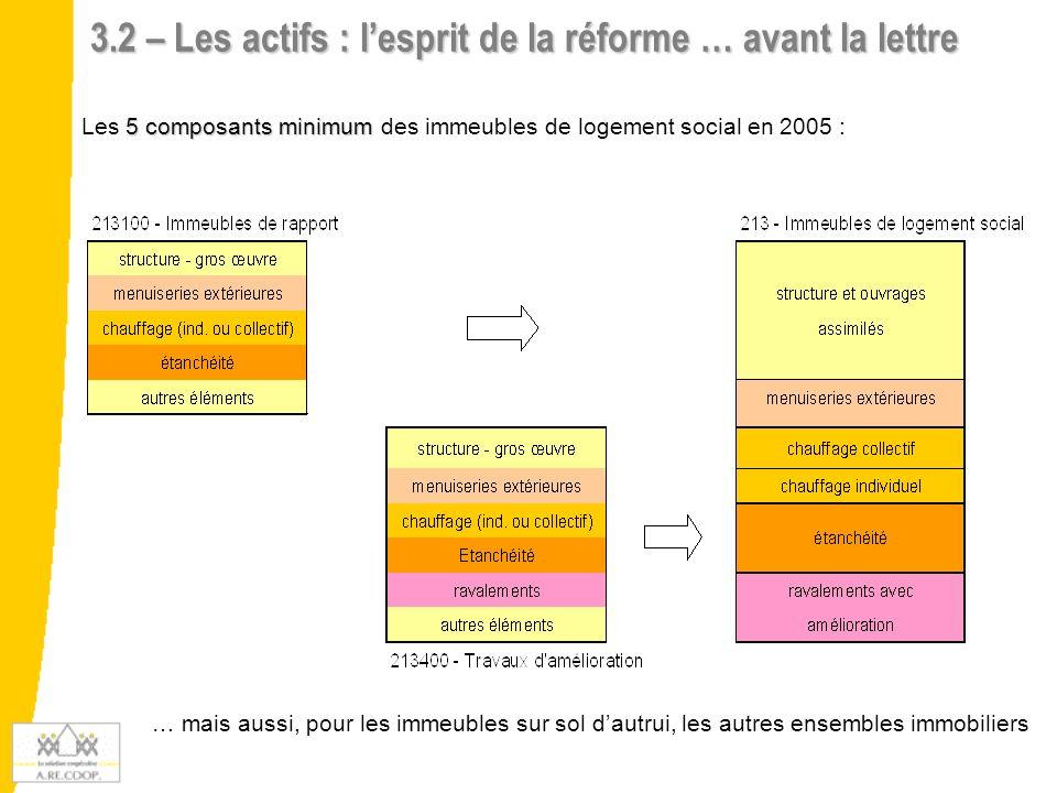 3.2 – Les actifs : l'esprit de la réforme … avant la lettre