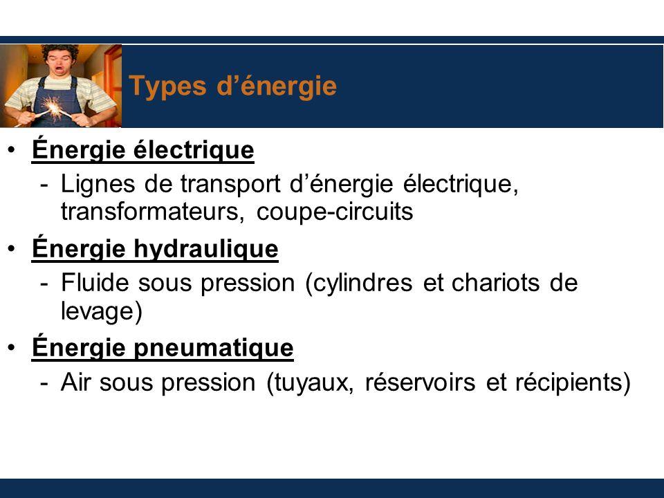 Types d'énergie Énergie électrique
