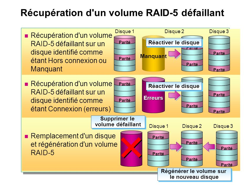 Récupération d un volume RAID-5 défaillant