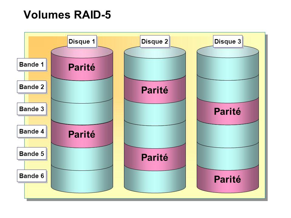 Volumes RAID-5 Parité Parité Parité Disque 1 Disque 2 Disque 3 Bande 1