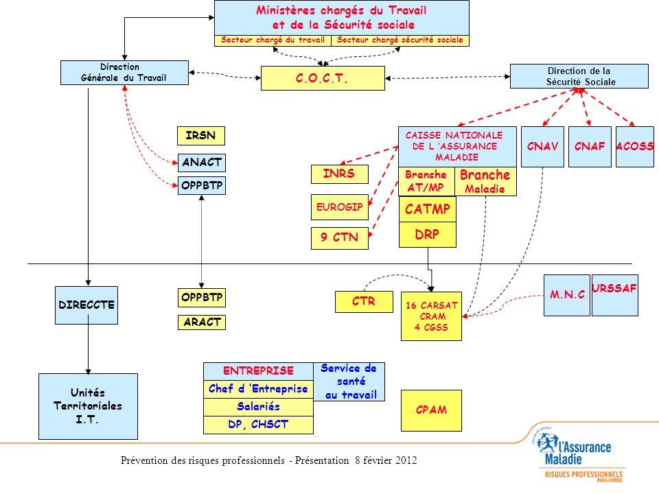 CATMP DRP Ministères chargés du Travail et de la Sécurité sociale