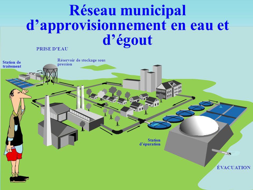 Réseau municipal d'approvisionnement en eau et d'égout