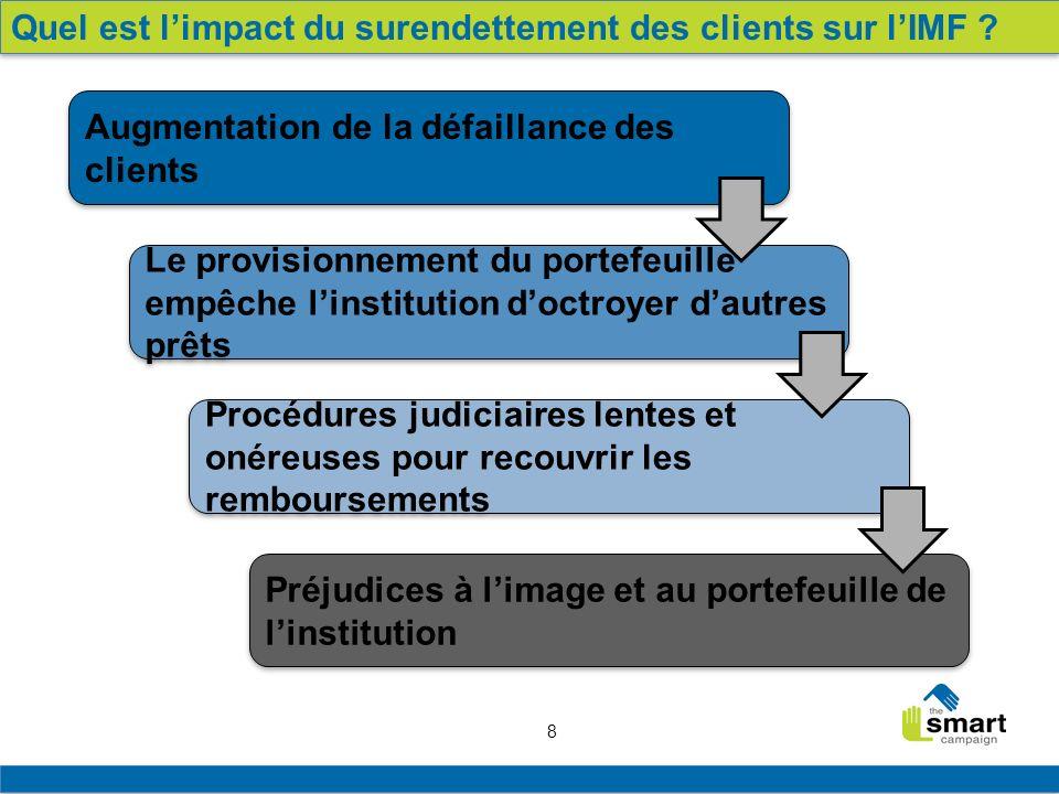 Quel est l'impact du surendettement des clients sur l'IMF