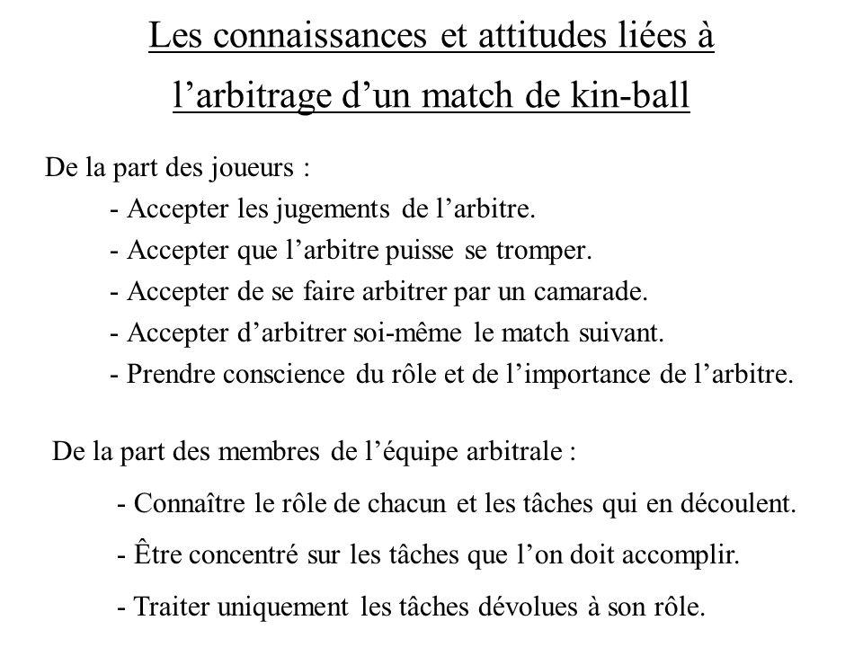 Les connaissances et attitudes liées à l'arbitrage d'un match de kin-ball