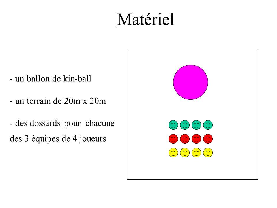 Matériel un ballon de kin-ball - un terrain de 20m x 20m - des dossards pour chacune des 3 équipes de 4 joueurs.