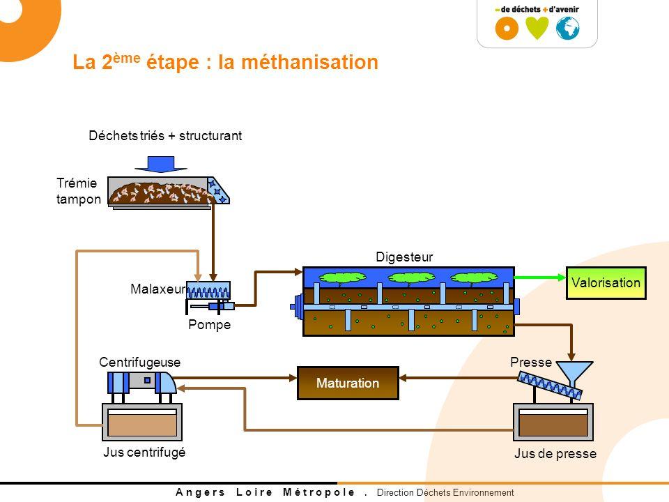 La 2ème étape : la méthanisation