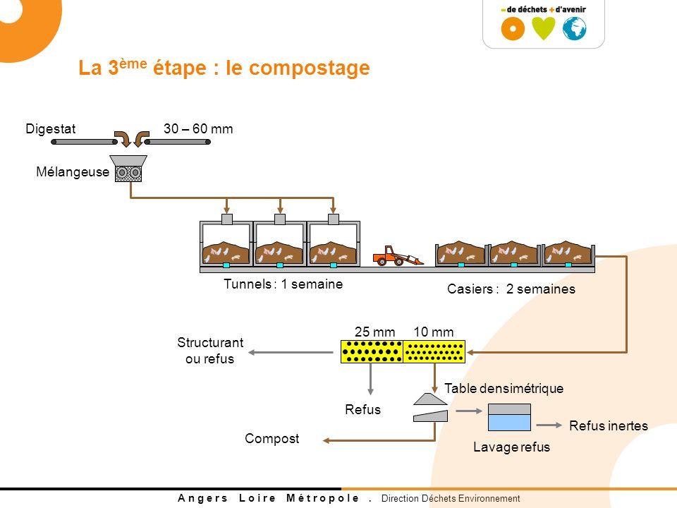 La 3ème étape : le compostage