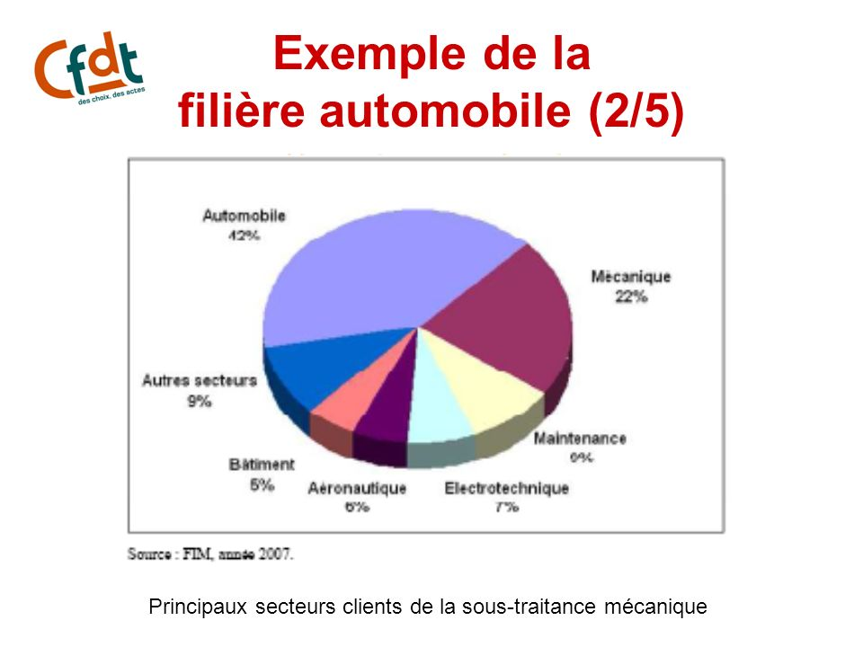 Exemple de la filière automobile (2/5)