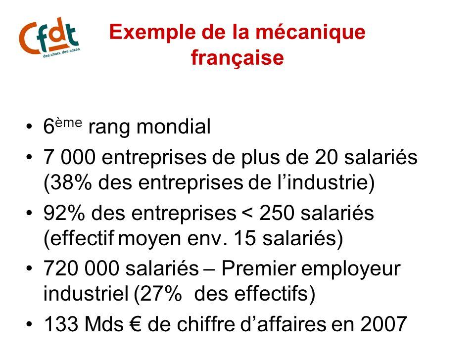 Exemple de la mécanique française