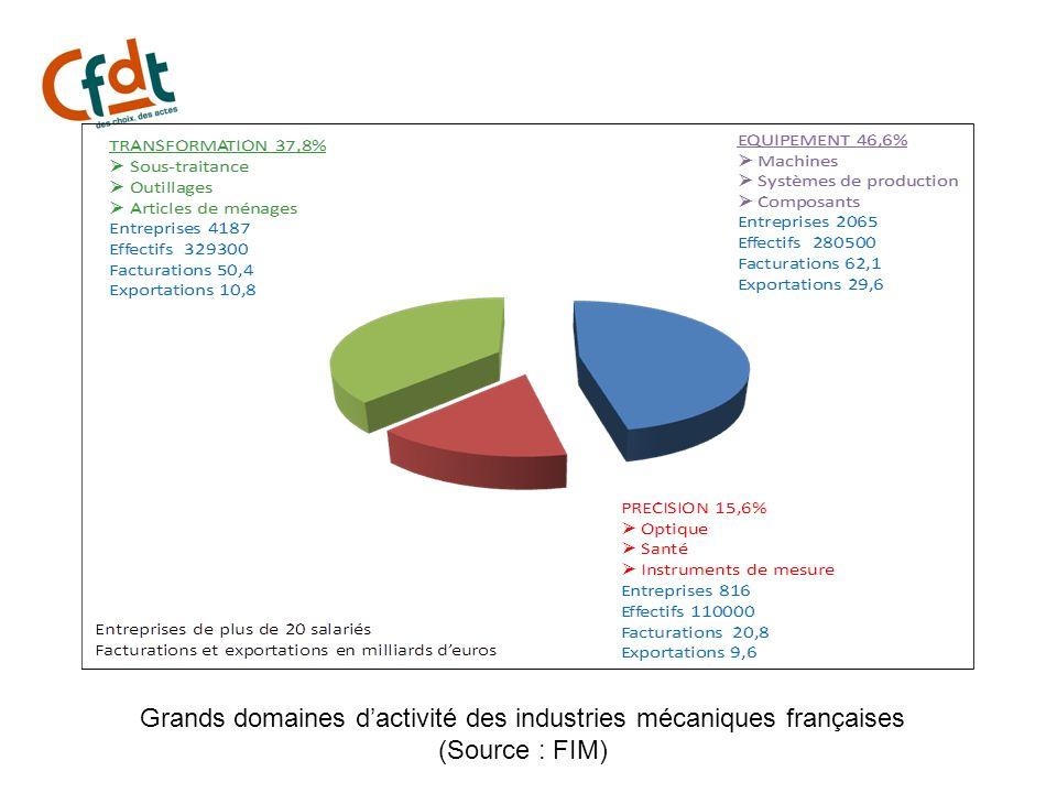 Grands domaines d'activité des industries mécaniques françaises