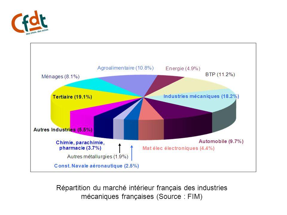 Répartition du marché intérieur français des industries