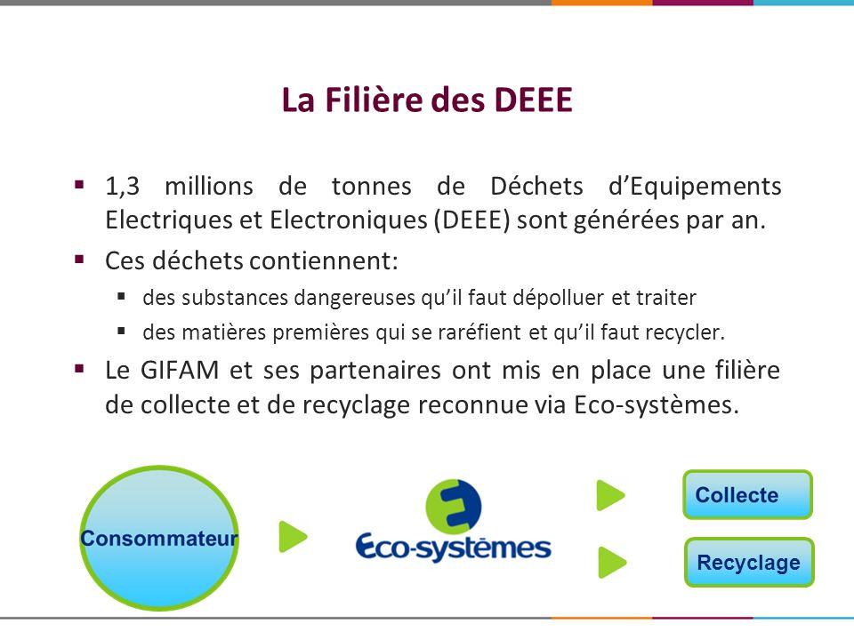 La Filière des DEEE 1,3 millions de tonnes de Déchets d'Equipements Electriques et Electroniques (DEEE) sont générées par an.