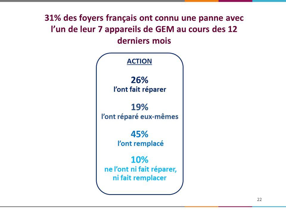 31% des foyers français ont connu une panne avec l'un de leur 7 appareils de GEM au cours des 12 derniers mois