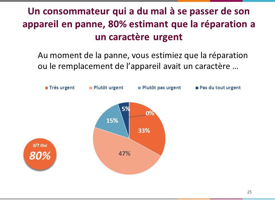 Un consommateur qui a du mal à se passer de son appareil en panne, 80% estimant que la réparation a un caractère urgent
