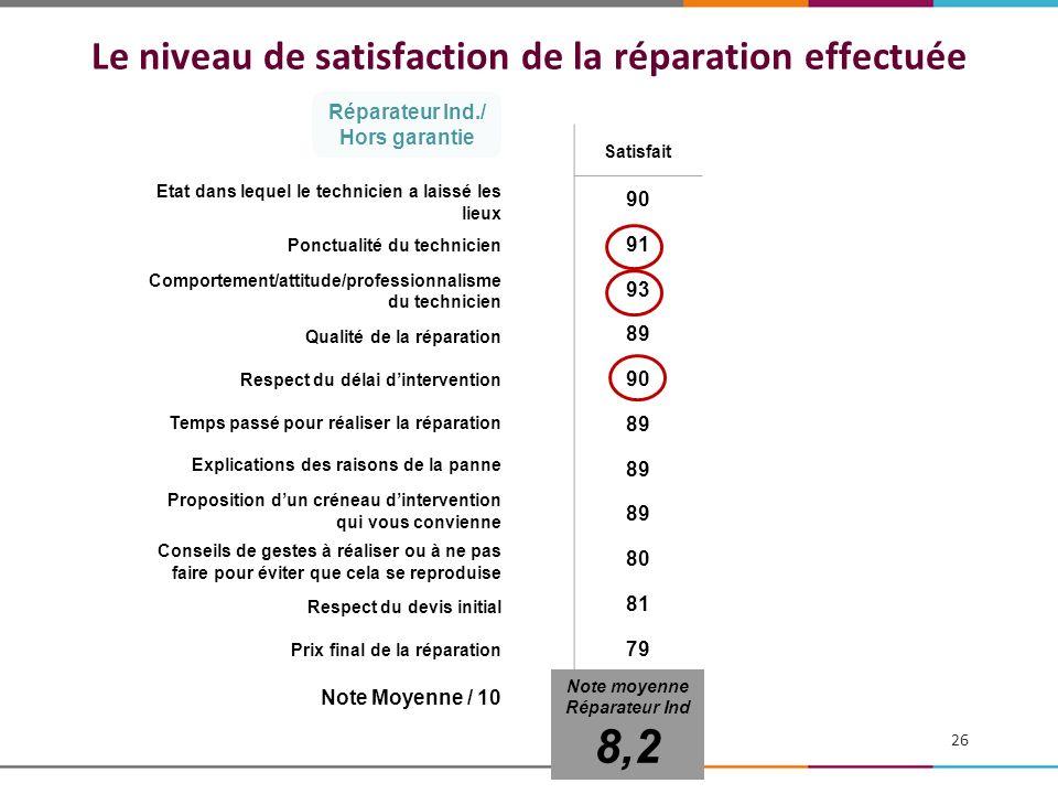 Le niveau de satisfaction de la réparation effectuée