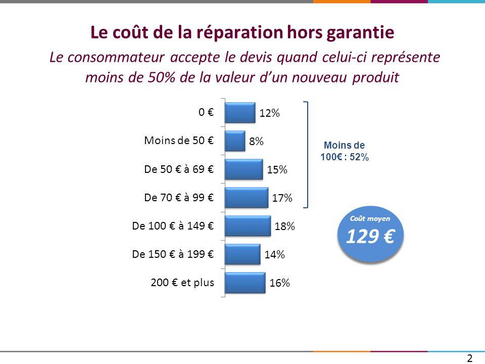 Le coût de la réparation hors garantie Le consommateur accepte le devis quand celui-ci représente moins de 50% de la valeur d'un nouveau produit