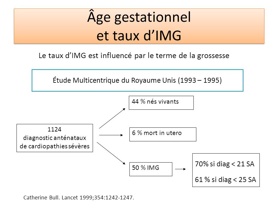 Âge gestationnel et taux d'IMG
