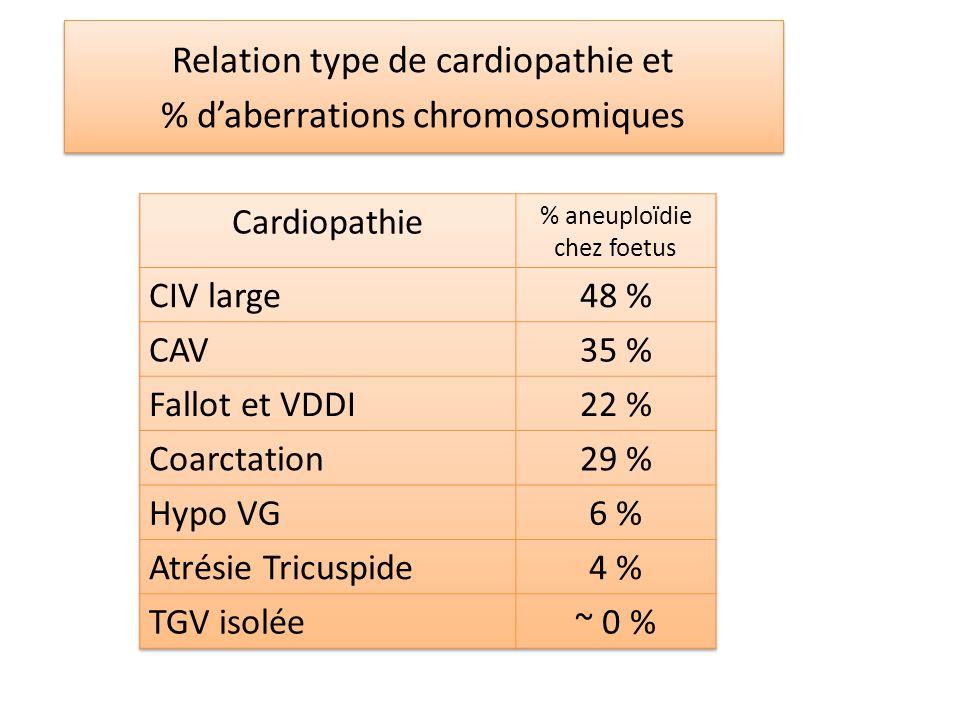 Relation type de cardiopathie et % d'aberrations chromosomiques