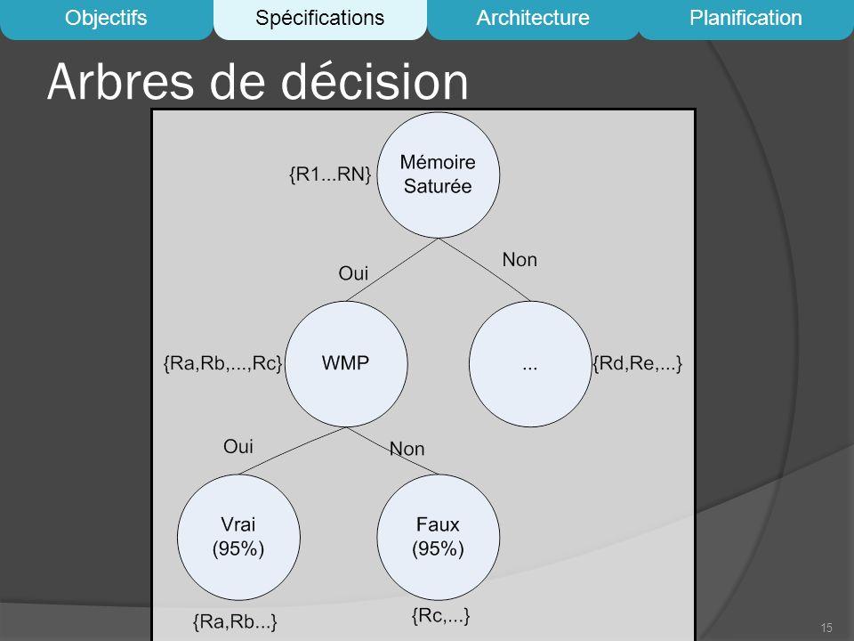 Arbres de décision Objectifs Spécifications Architecture Planification