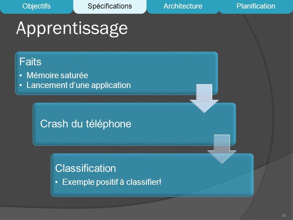 Apprentissage Faits Crash du téléphone Classification Mémoire saturée