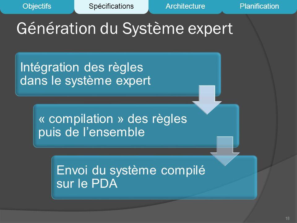 Génération du Système expert