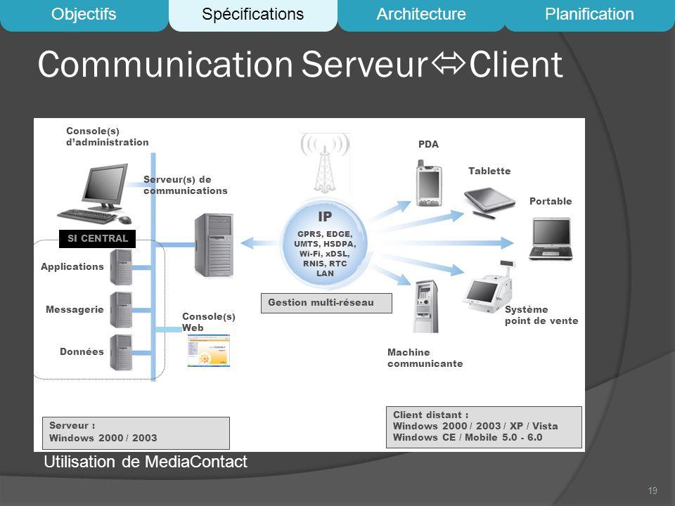 Communication ServeurClient