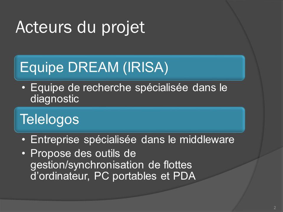 Acteurs du projet Equipe DREAM (IRISA) Telelogos