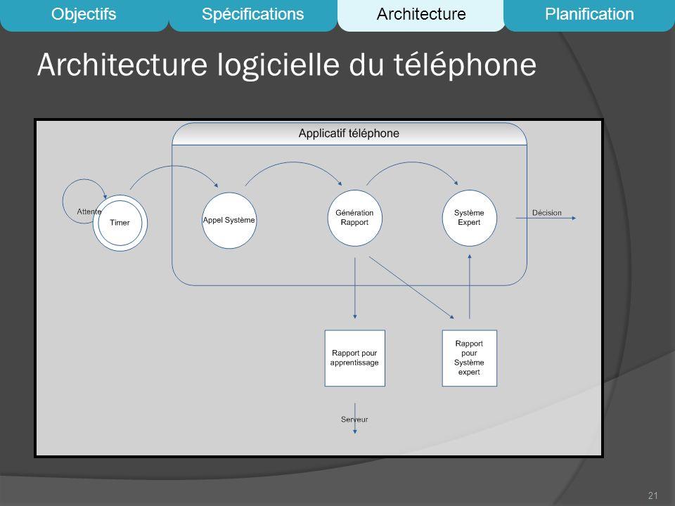Architecture logicielle du téléphone