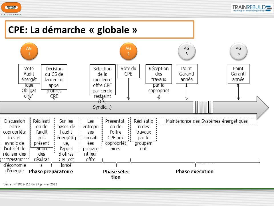 CPE: La démarche « globale »