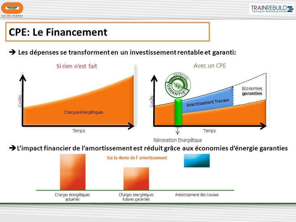 CPE: Le Financement  Les dépenses se transforment en un investissement rentable et garanti: