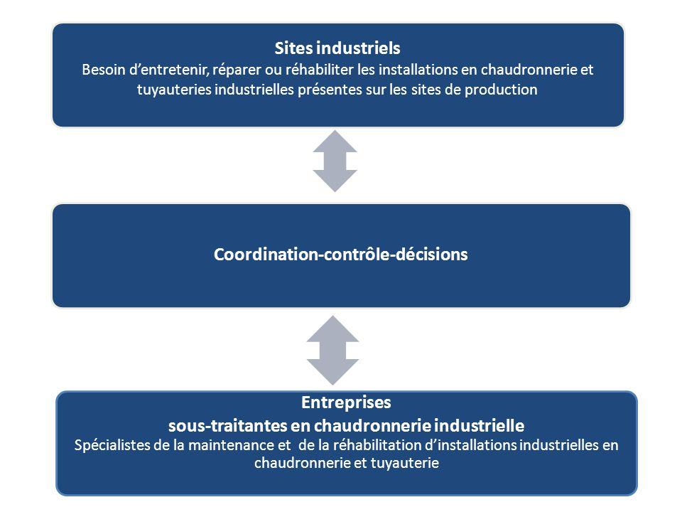Coordination-contrôle-décisions