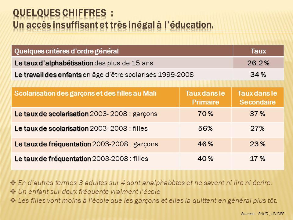 QUELQUES CHIFFRES : Un accès insuffisant et très inégal à l'éducation.