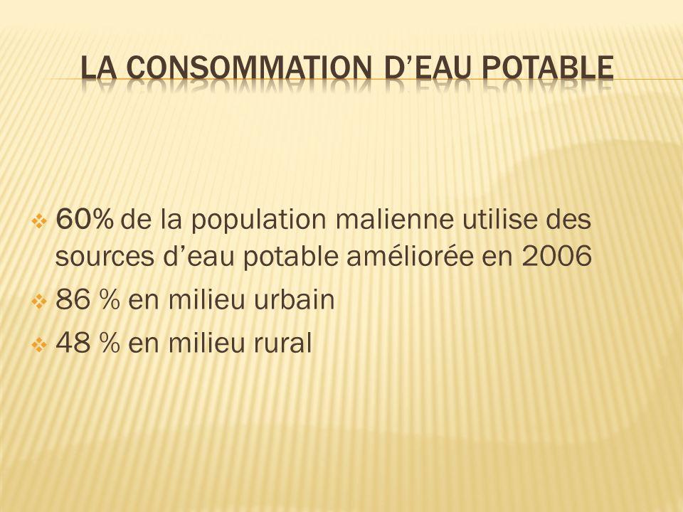 LA CONSOMMATION D'eau potable