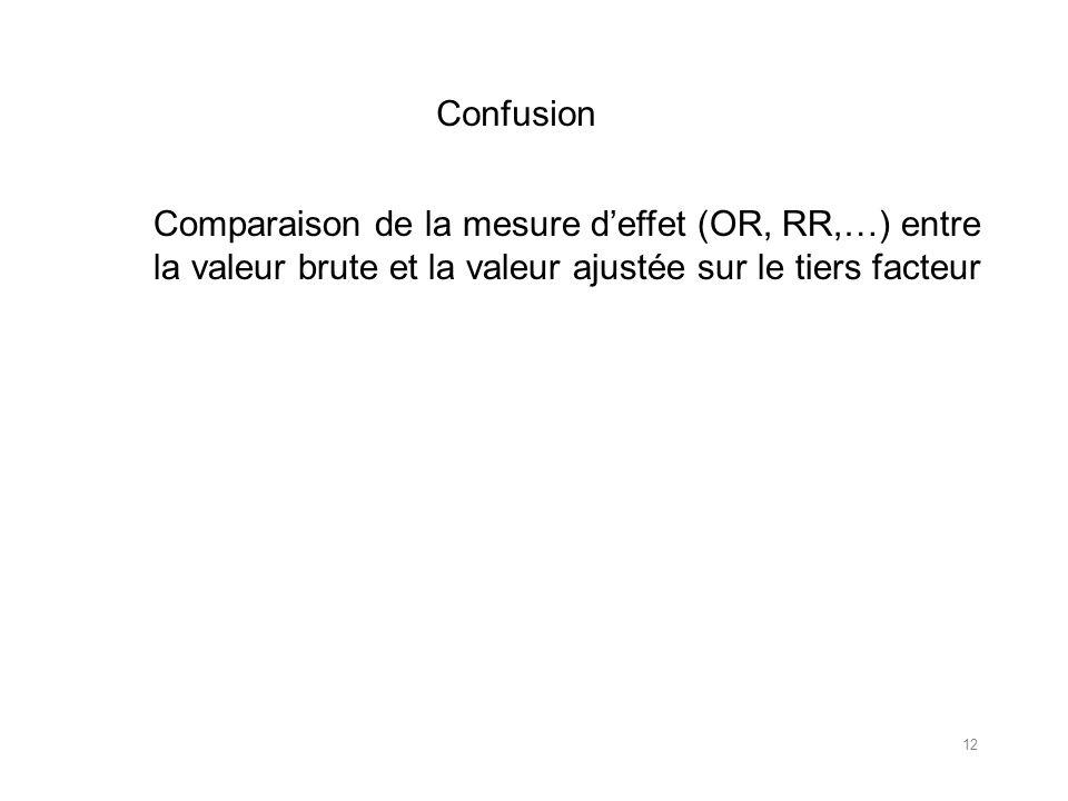 Confusion Comparaison de la mesure d'effet (OR, RR,…) entre.