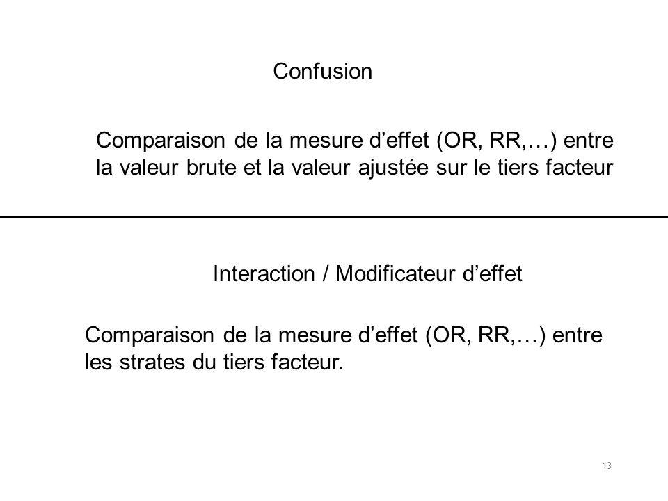 Confusion Comparaison de la mesure d'effet (OR, RR,…) entre. la valeur brute et la valeur ajustée sur le tiers facteur.