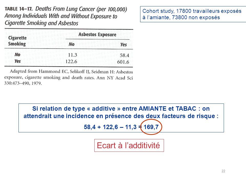 Cohort study, 17800 travailleurs exposés à l'amiante, 73800 non exposés