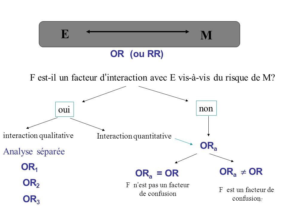 E M. F est-il un facteur d'interaction avec E vis-à-vis du risque de M OR (ou RR) non. oui. interaction qualitative.