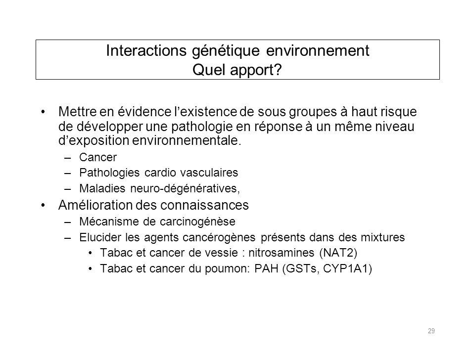 Interactions génétique environnement Quel apport