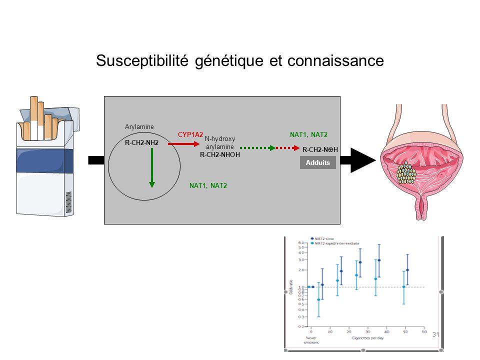 Susceptibilité génétique et connaissance
