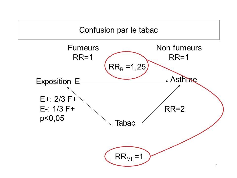 Confusion par le tabac Fumeurs. RR=1. Non fumeurs. RR=1. RRB =1,25. Asthme. Exposition E. E+: 2/3 F+