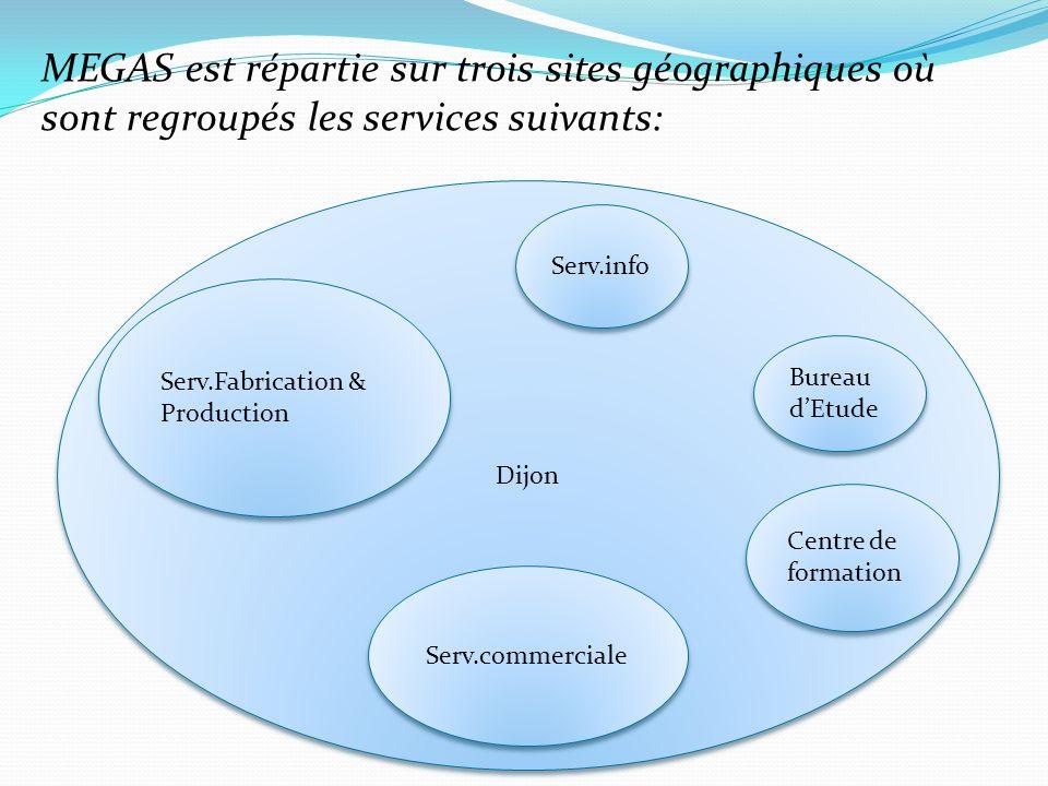 MEGAS est répartie sur trois sites géographiques où sont regroupés les services suivants: