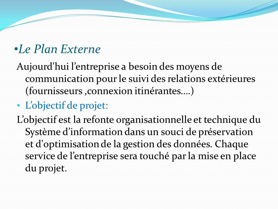 Le Plan Externe