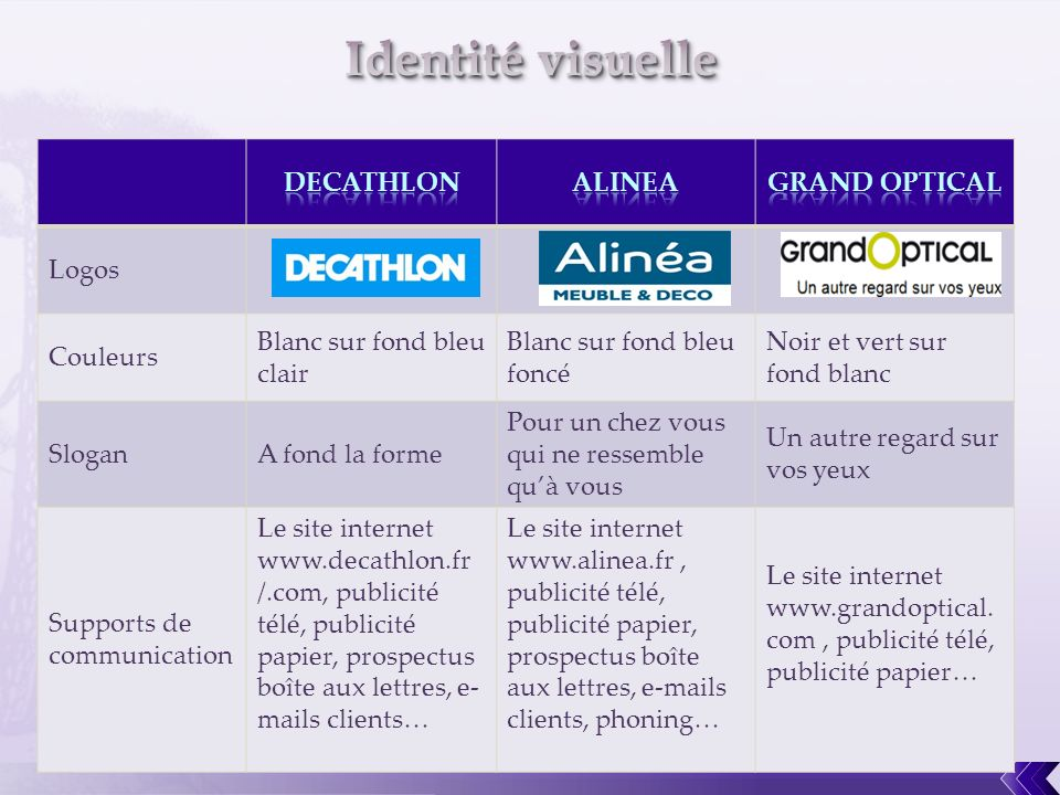 Identité visuelle DECATHLON ALINEA GRAND OPTICAL Logos Couleurs